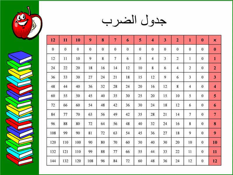 جدول الضرب (حتى 12x12)