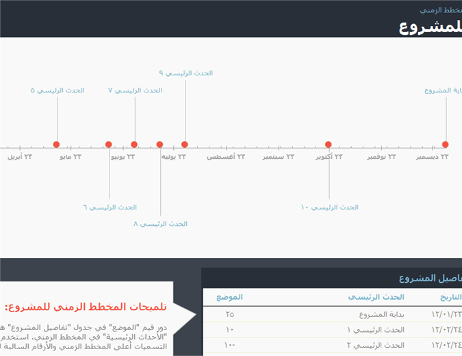 المخطط الزمني مع الأحداث الرئيسية