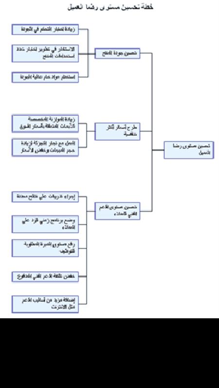 مخطط شجرة