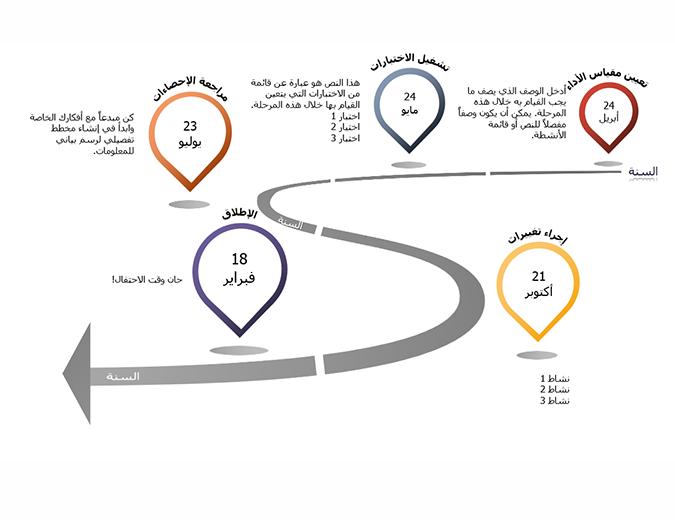 المخطط الزمني للرسم البياني للمعلومات