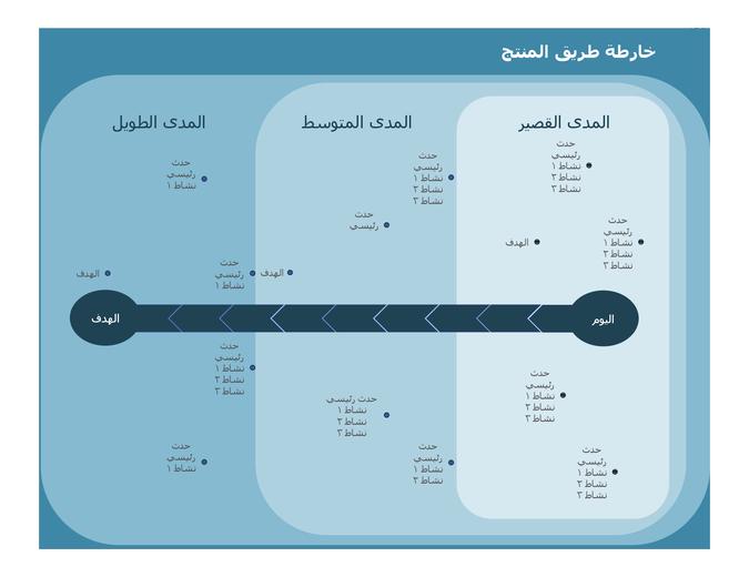 مخطط خارطة الطريق للمراحل الرئيسية