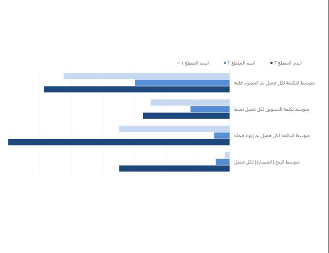 تحليل ربحية العميل