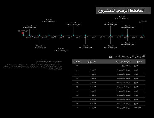 المخطط الزمني للمشروع مع المراحل الرئيسية