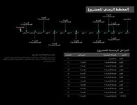 المخطط الزمني للمشروع مع الأحداث الرئيسية