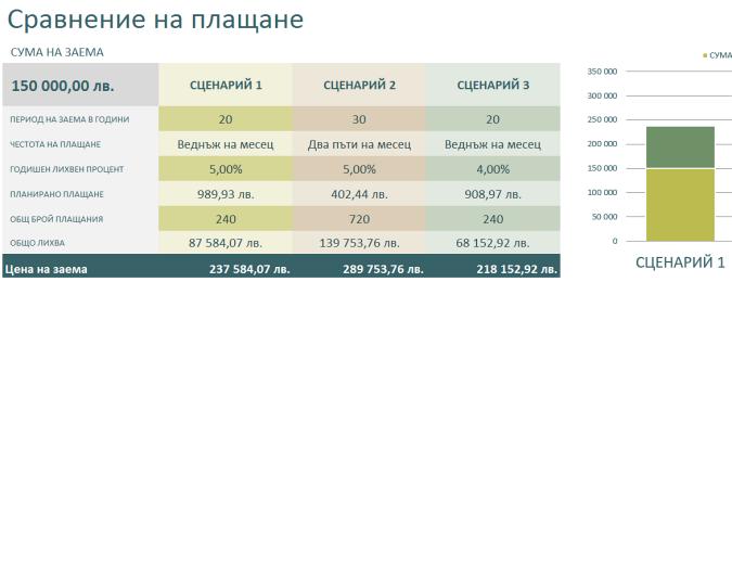 Калкулатор за сравняване на заеми