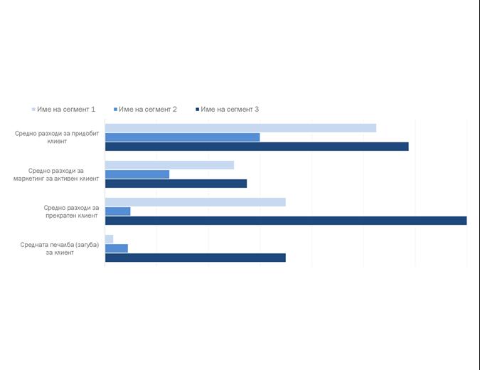 Анализ на рентабилността на клиентите