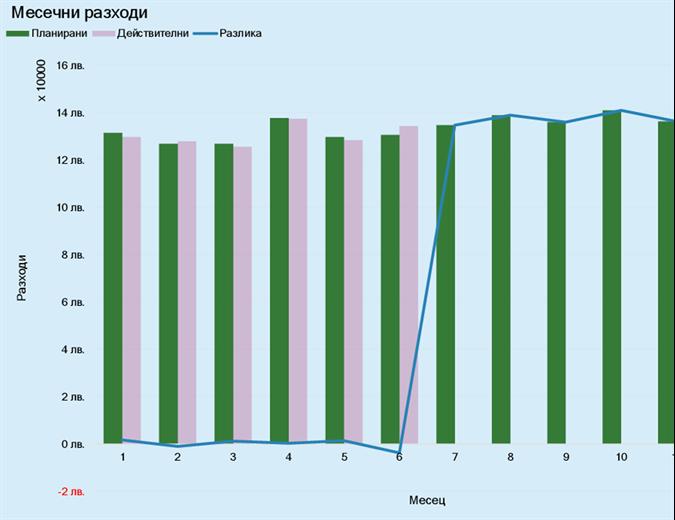 Бюджет за служебни разходи