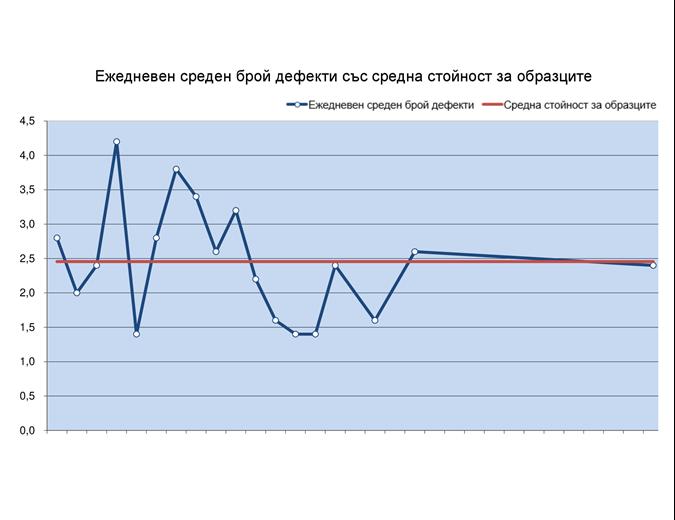 Диаграма на последователност