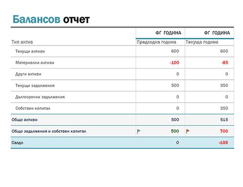 Балансов отчет
