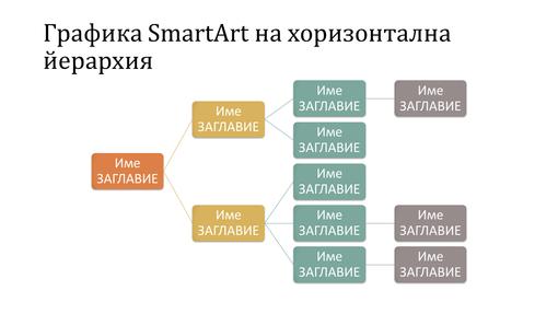Слайд с хоризонтална, йерархична организационна диаграма (многоцветно върху бяло, широк екран)