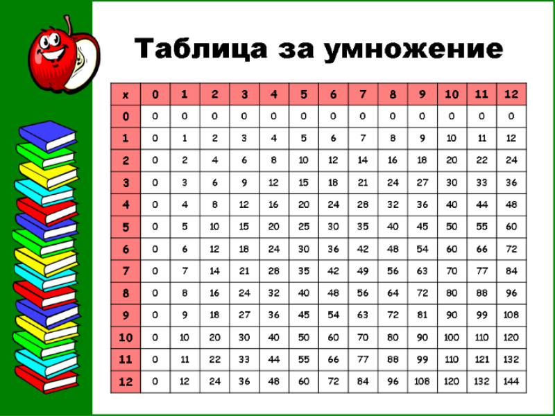 Таблица за умножение (до 12x12)