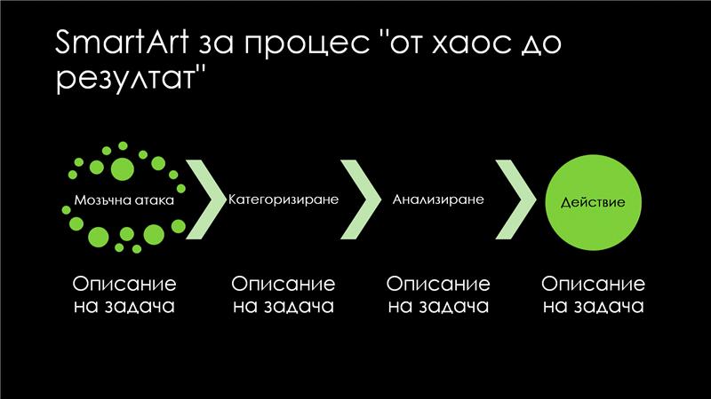 """SmartArt слайд за процес """"от хаос до резултат"""" (зелено на черно), широк екран"""