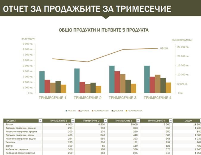Отчет за продажбите за тримесечие