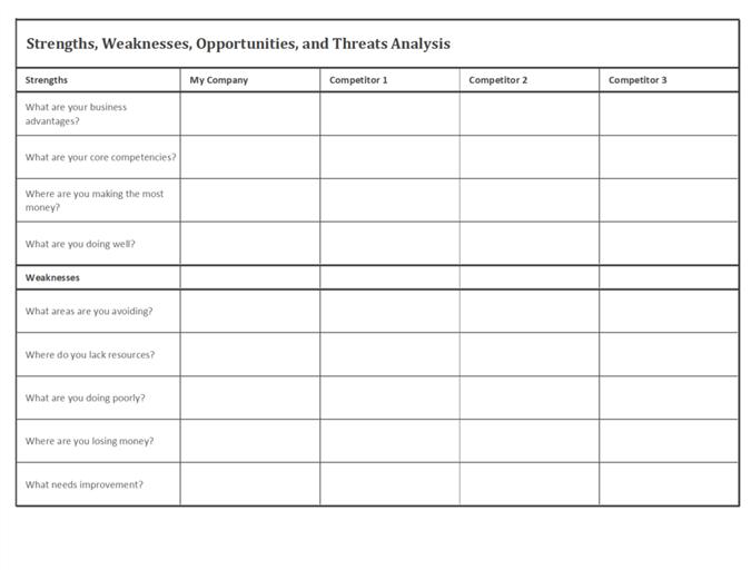 Анализ на конкуренцията посредством силни страни, недостатъци, възможности и заплахи