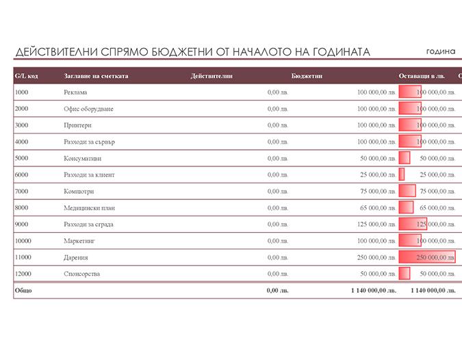 Обща счетоводна книга със сравнение на бюджета
