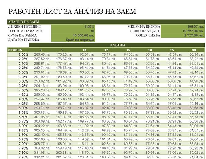 Работен лист за анализ на заем
