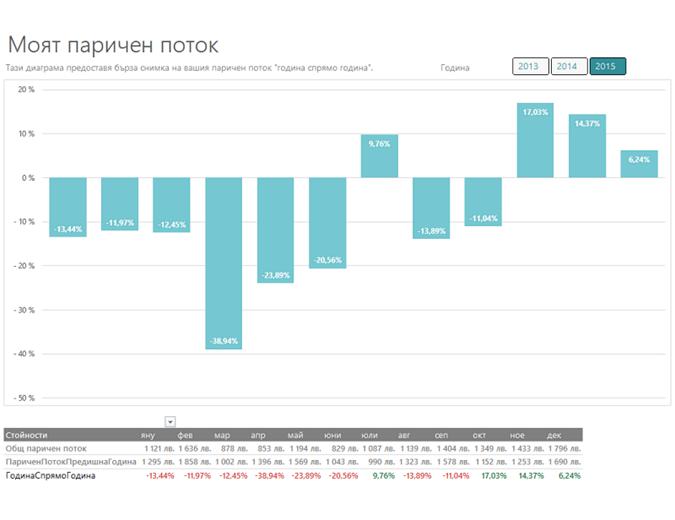Анализ на паричен поток