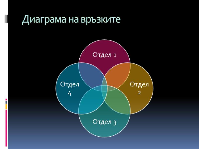 Диаграма на връзките