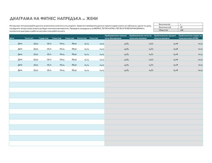 Диаграма на фитнес напредъка за жени (метрични данни)
