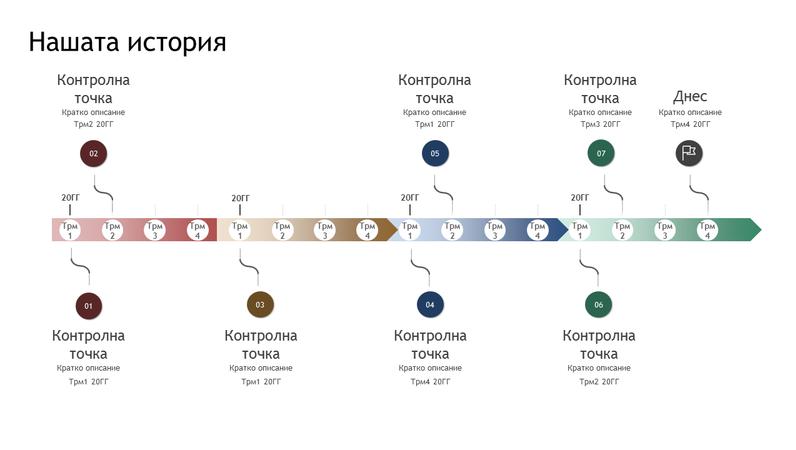 Времева линия с контролни точки и хронология