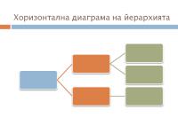 Хоризонтална диаграма на йерархията