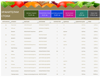 Списък с продукти
