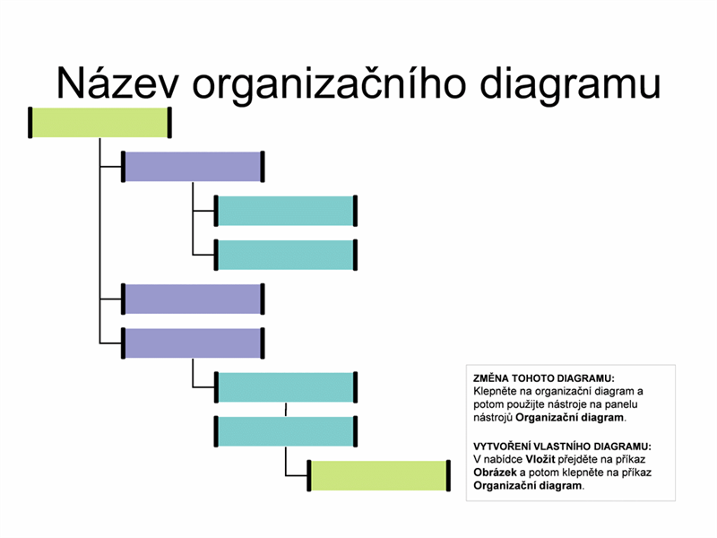 Zprava předsazený organizační diagram