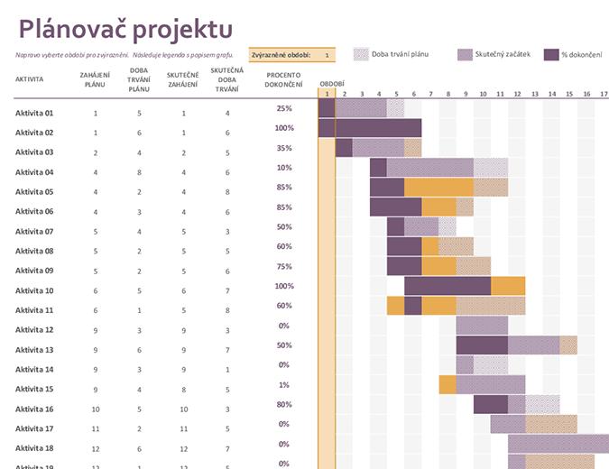Plánovač projektu na základě modelu Ganttova diagramu