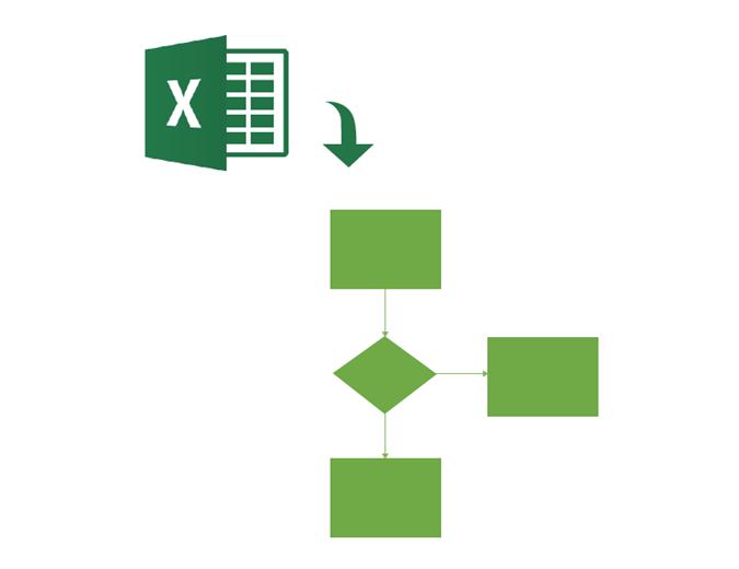 Mapa procesu pro základní vývojový diagram