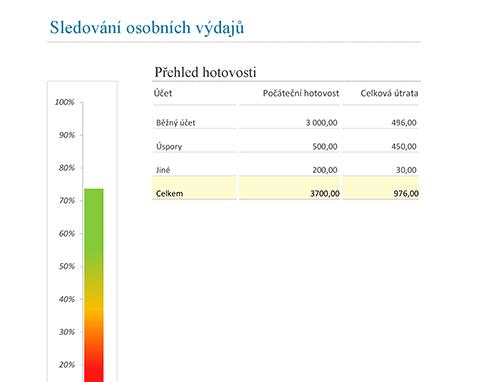 Sledování osobních výdajů