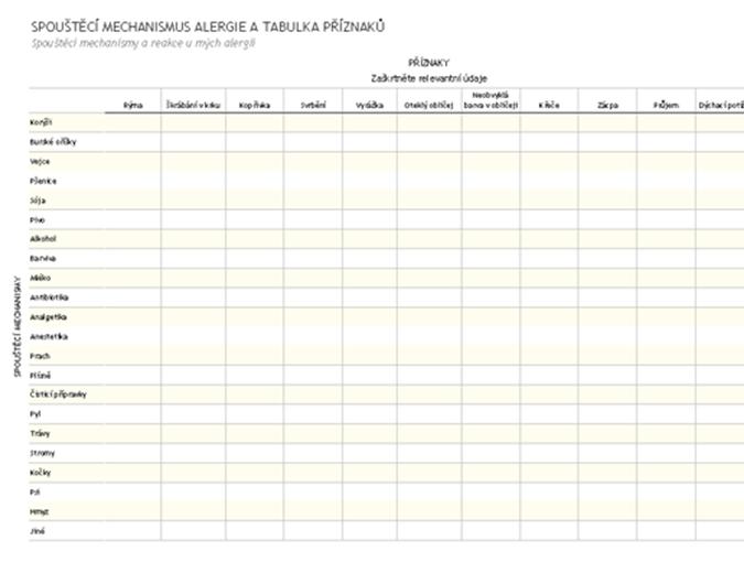 Spouštěcí mechanismus alergie a tabulka příznaků