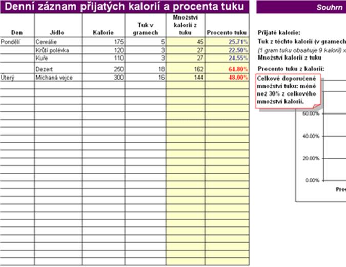 Denní záznam přijatých kalorií a procenta tuku