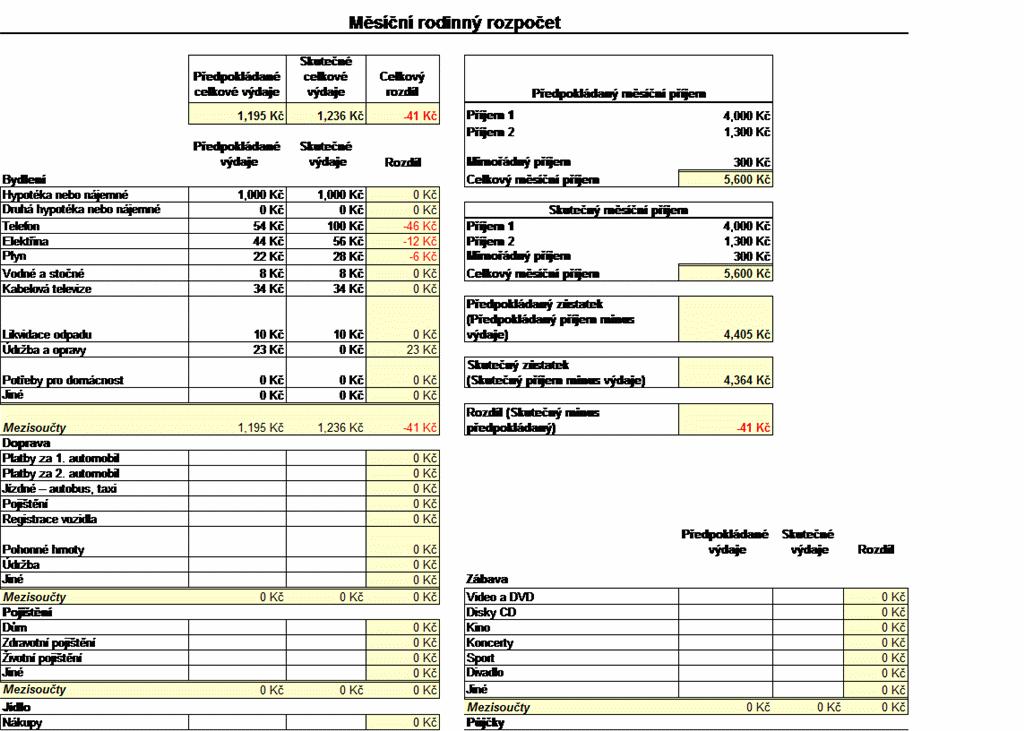 Měsíční rodinný rozpočet