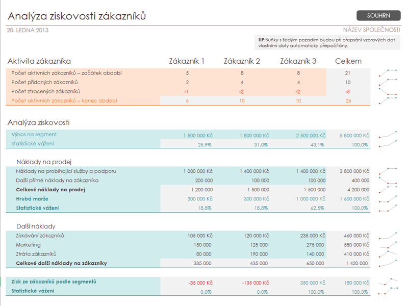 Analýza ziskovosti zákazníků