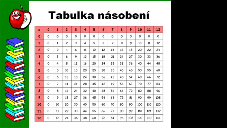 Tabulka násobení (do 12x12)