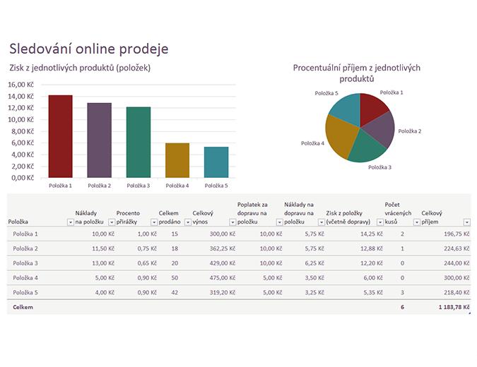 Sledování online prodeje