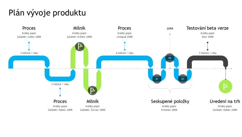 Časová osa vývoje produktu