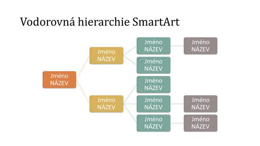 Snímek s vodorovným hierarchickým organizačním diagramem (různé barvy na bílém pozadí, širokoúhlý)