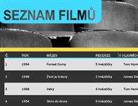 Seznam filmů