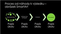Snímek s obrázkem SmartArt procesu od náhody k výsledku (zelená na černém pozadí), širokoúhlý