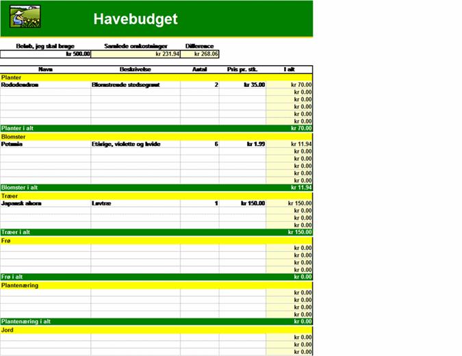 Havebudget