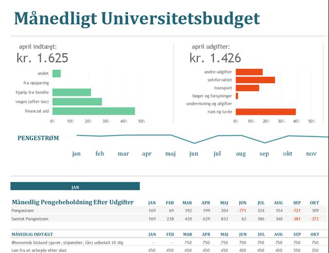 Månedligt universitetsbudget