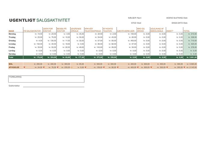 Ugentlig rapport over salgsaktivitet