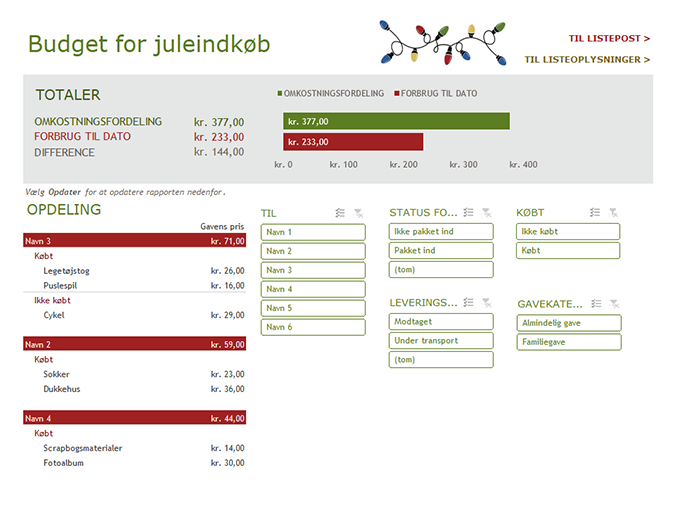 Budget for juleindkøb