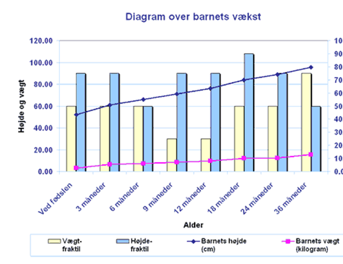 Diagram over barnets vækst