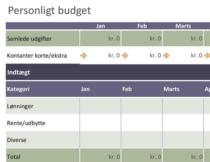Grundlæggende personligt budget