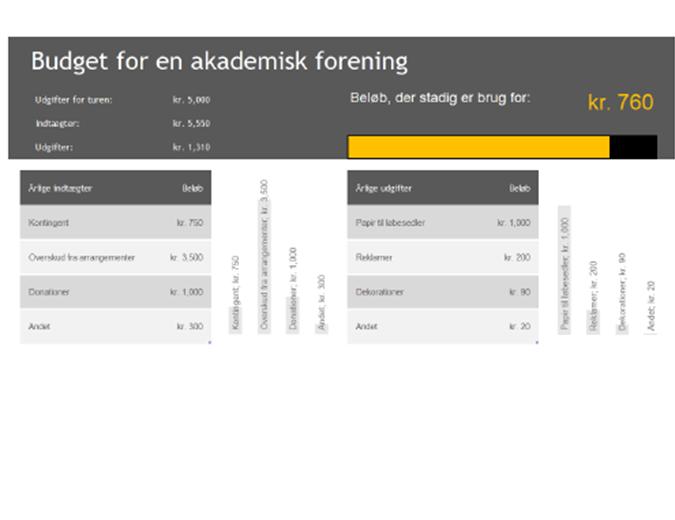 Klubbudget
