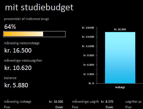 Mit studiebudget