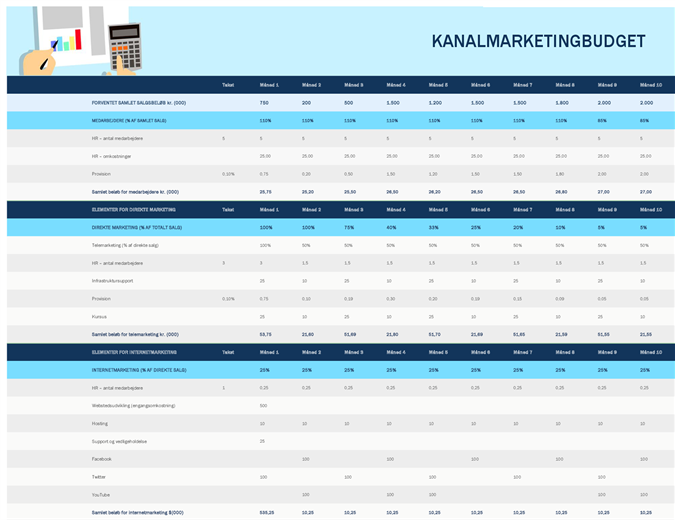 Marketingbudget for kanaler