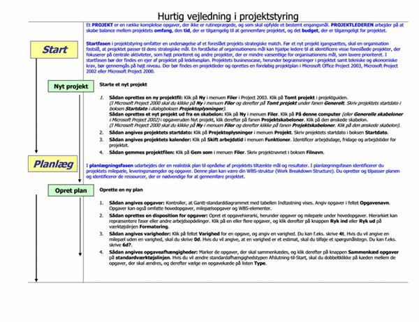 Oversigtskort til projektstyring